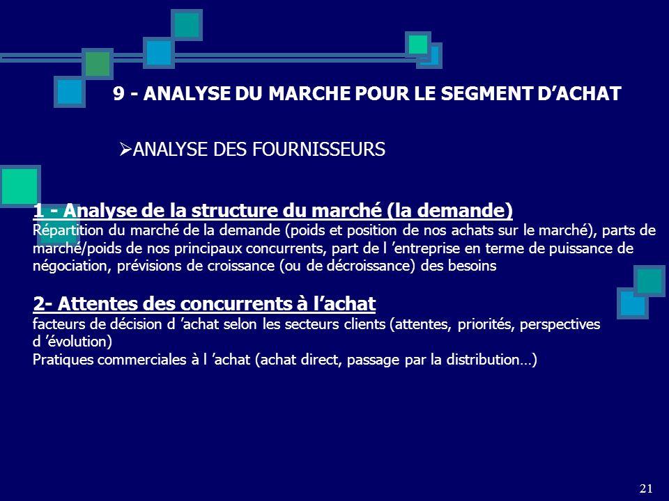 21 9 - ANALYSE DU MARCHE POUR LE SEGMENT DACHAT ANALYSE DES FOURNISSEURS 1 - Analyse de la structure du marché (la demande) Répartition du marché de l