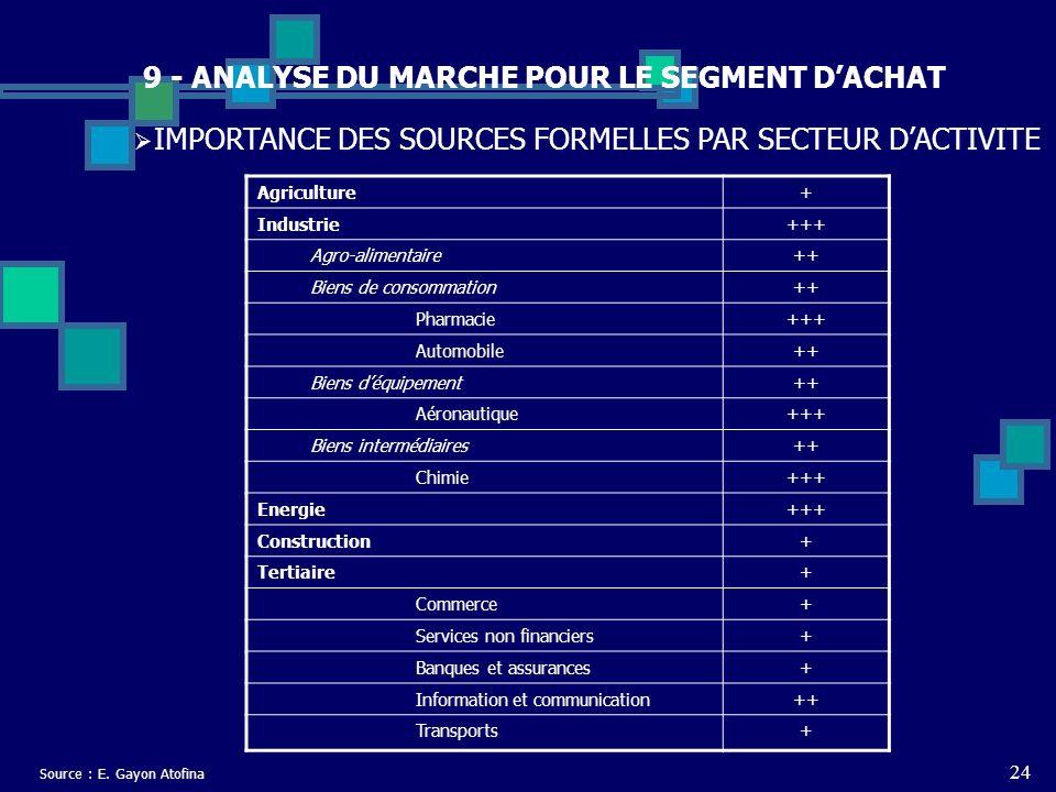 24 9 - ANALYSE DU MARCHE POUR LE SEGMENT DACHAT IMPORTANCE DES SOURCES FORMELLES PAR SECTEUR DACTIVITE Agriculture+ Industrie+++ Agro-alimentaire++ Bi