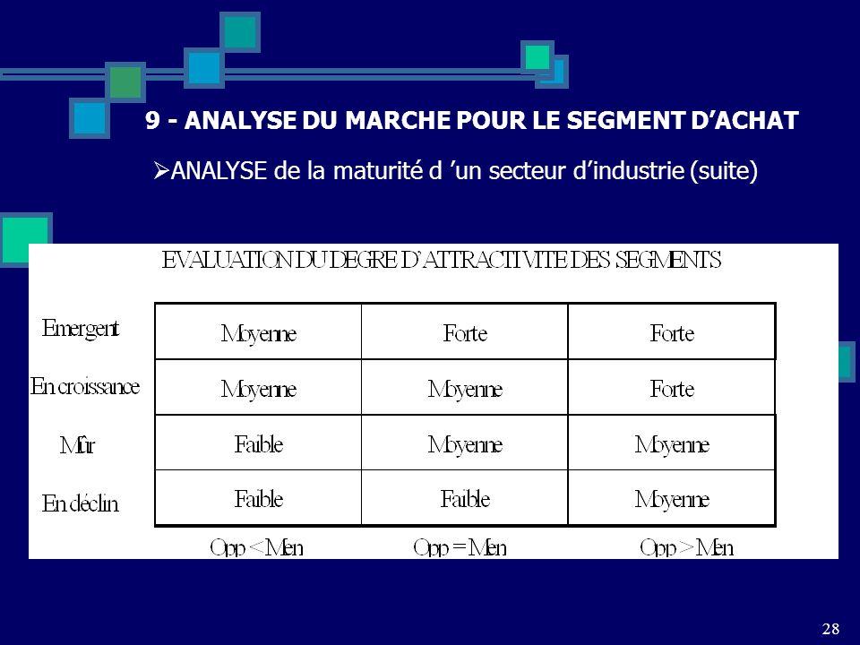 28 9 - ANALYSE DU MARCHE POUR LE SEGMENT DACHAT ANALYSE de la maturité d un secteur dindustrie (suite)