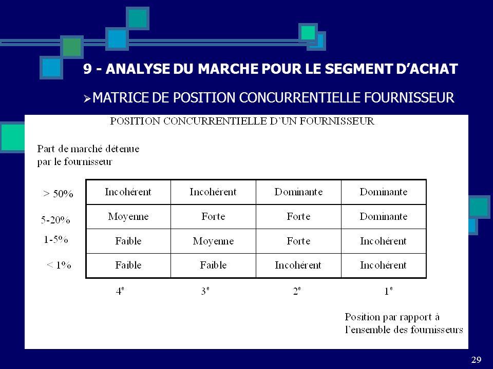 29 9 - ANALYSE DU MARCHE POUR LE SEGMENT DACHAT MATRICE DE POSITION CONCURRENTIELLE FOURNISSEUR