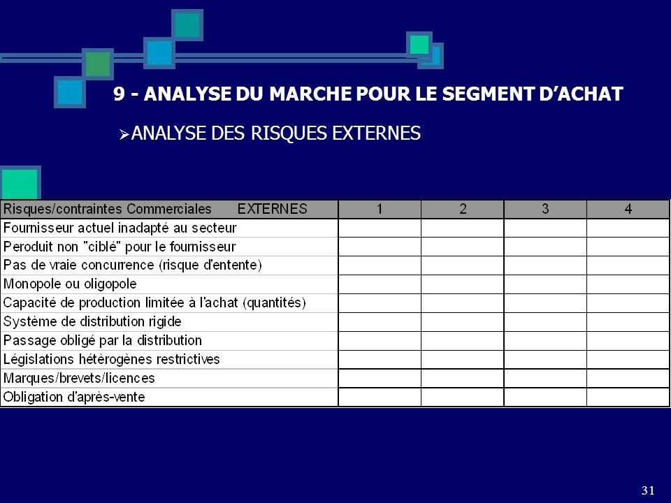 31 9 - ANALYSE DU MARCHE POUR LE SEGMENT DACHAT ANALYSE DES RISQUES EXTERNES
