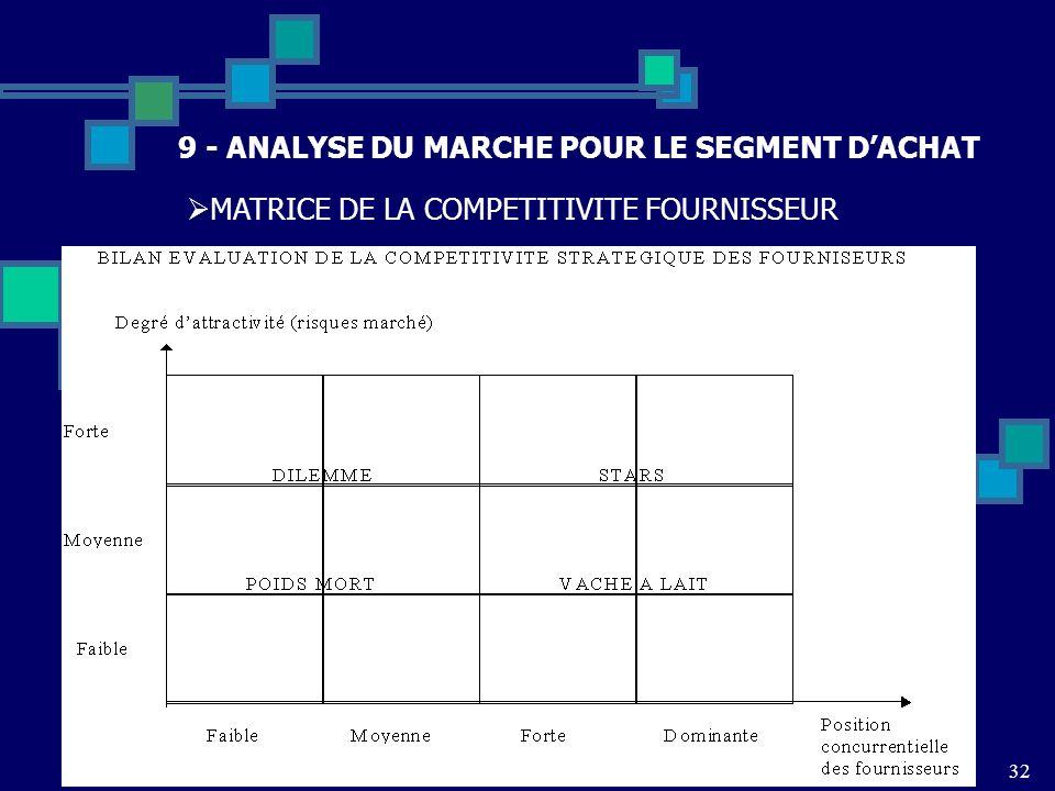 32 9 - ANALYSE DU MARCHE POUR LE SEGMENT DACHAT MATRICE DE LA COMPETITIVITE FOURNISSEUR