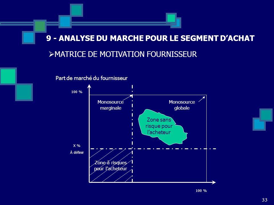 33 9 - ANALYSE DU MARCHE POUR LE SEGMENT DACHAT MATRICE DE MOTIVATION FOURNISSEUR Part de marché du fournisseur 100 % X % À définir Monosource margina