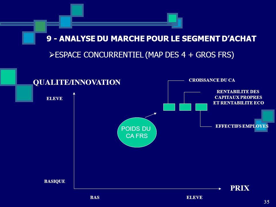 35 9 - ANALYSE DU MARCHE POUR LE SEGMENT DACHAT ESPACE CONCURRENTIEL (MAP DES 4 + GROS FRS) PRIX QUALITE/INNOVATION BASELEVE BASIQUE ELEVE POIDS DU CA