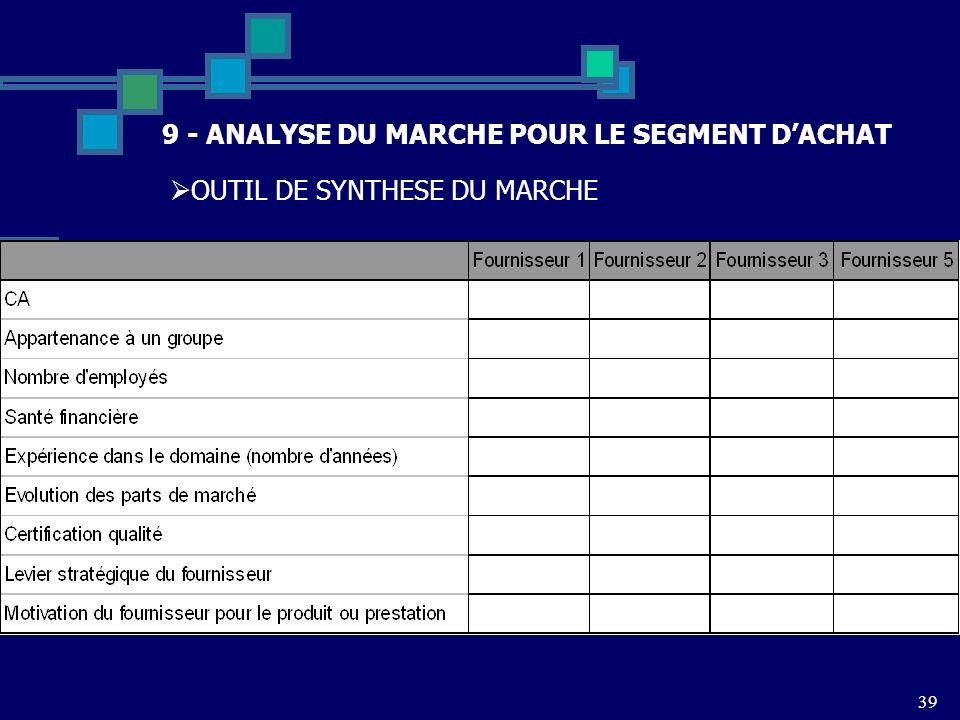 39 9 - ANALYSE DU MARCHE POUR LE SEGMENT DACHAT OUTIL DE SYNTHESE DU MARCHE