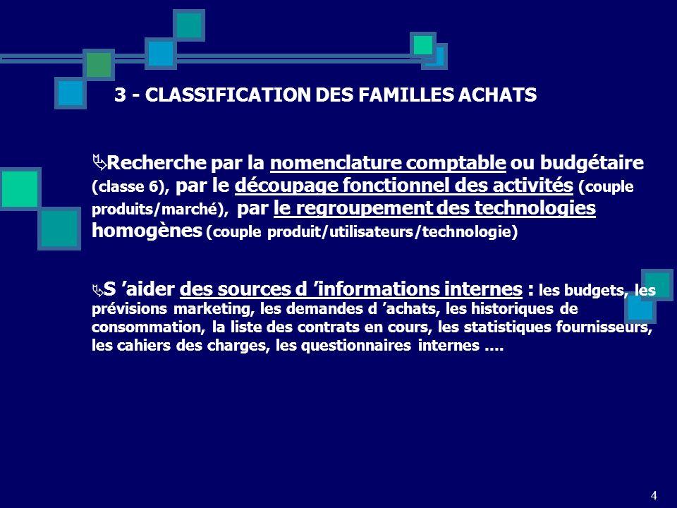 4 3 - CLASSIFICATION DES FAMILLES ACHATS Recherche par la nomenclature comptable ou budgétaire (classe 6), par le découpage fonctionnel des activités
