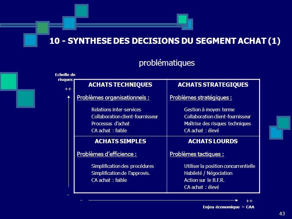 43 10 - SYNTHESE DES DECISIONS DU SEGMENT ACHAT (1) ACHATS TECHNIQUES Problèmes organisationnels : Relations inter-services Collaboration client-fourn