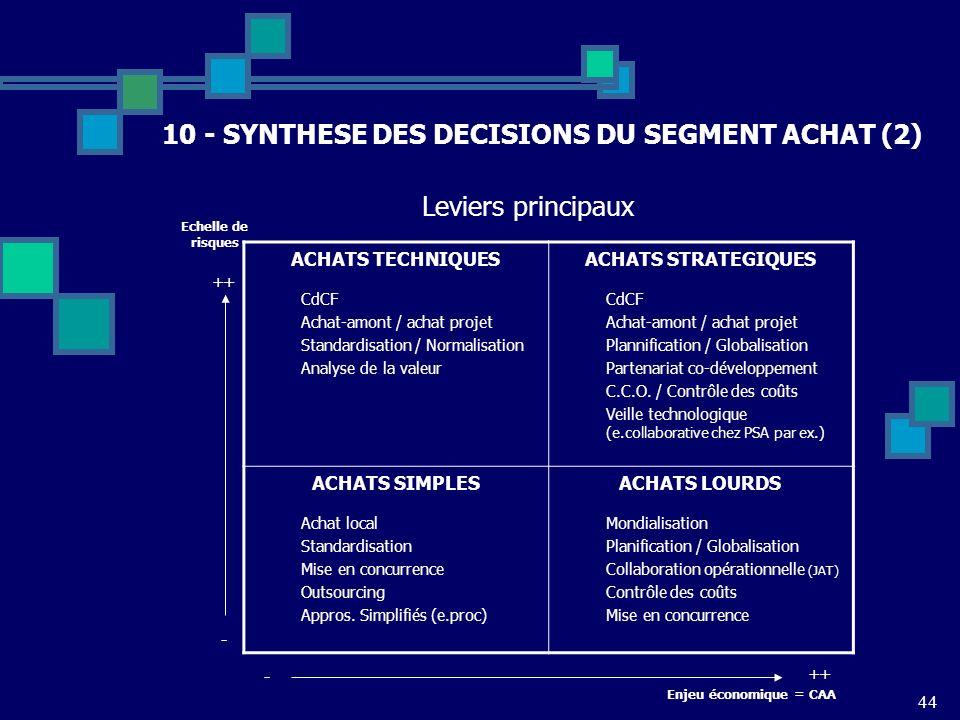 44 10 - SYNTHESE DES DECISIONS DU SEGMENT ACHAT (2) ACHATS TECHNIQUES CdCF Achat-amont / achat projet Standardisation / Normalisation Analyse de la va