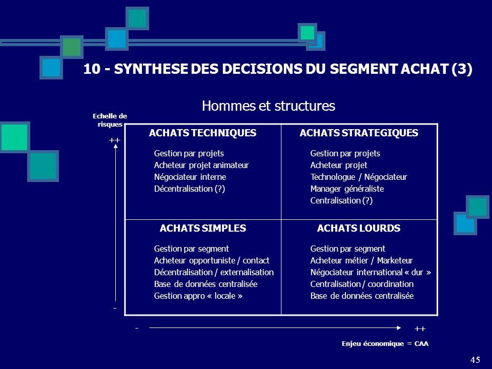 45 10 - SYNTHESE DES DECISIONS DU SEGMENT ACHAT (3) ACHATS TECHNIQUES Gestion par projets Acheteur projet animateur Négociateur interne Décentralisati
