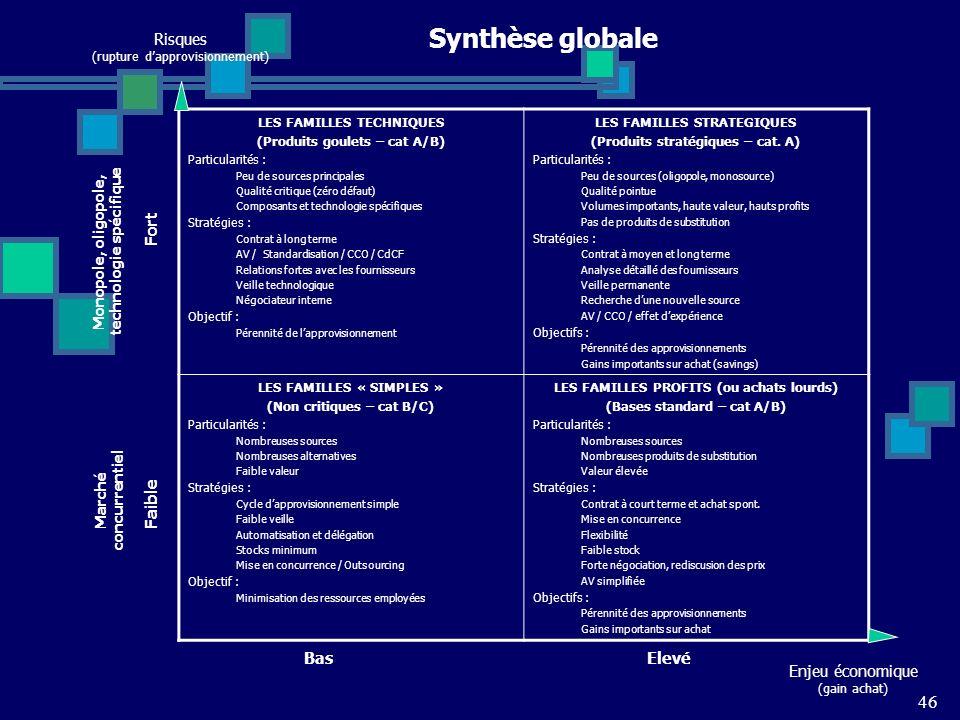 46 Synthèse globale LES FAMILLES TECHNIQUES (Produits goulets – cat A/B) Particularités : Peu de sources principales Qualité critique (zéro défaut) Co