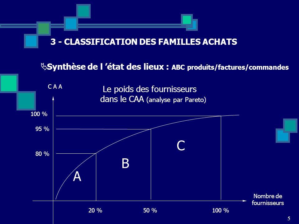 5 3 - CLASSIFICATION DES FAMILLES ACHATS Synthèse de l état des lieux : ABC produits/factures/commandes Le poids des fournisseurs dans le CAA (analyse