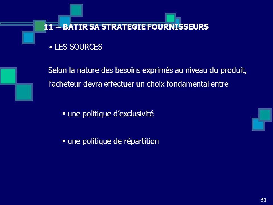 51 11 – BATIR SA STRATEGIE FOURNISSEURS Selon la nature des besoins exprimés au niveau du produit, lacheteur devra effectuer un choix fondamental entr