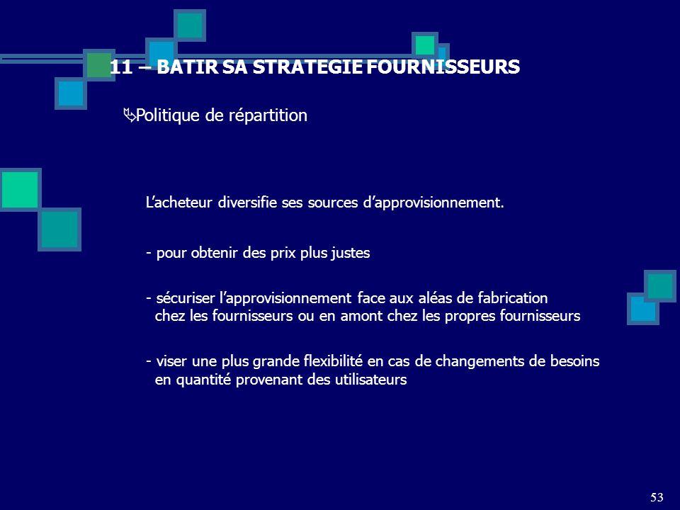 53 11 – BATIR SA STRATEGIE FOURNISSEURS Lacheteur diversifie ses sources dapprovisionnement. - pour obtenir des prix plus justes - sécuriser lapprovis