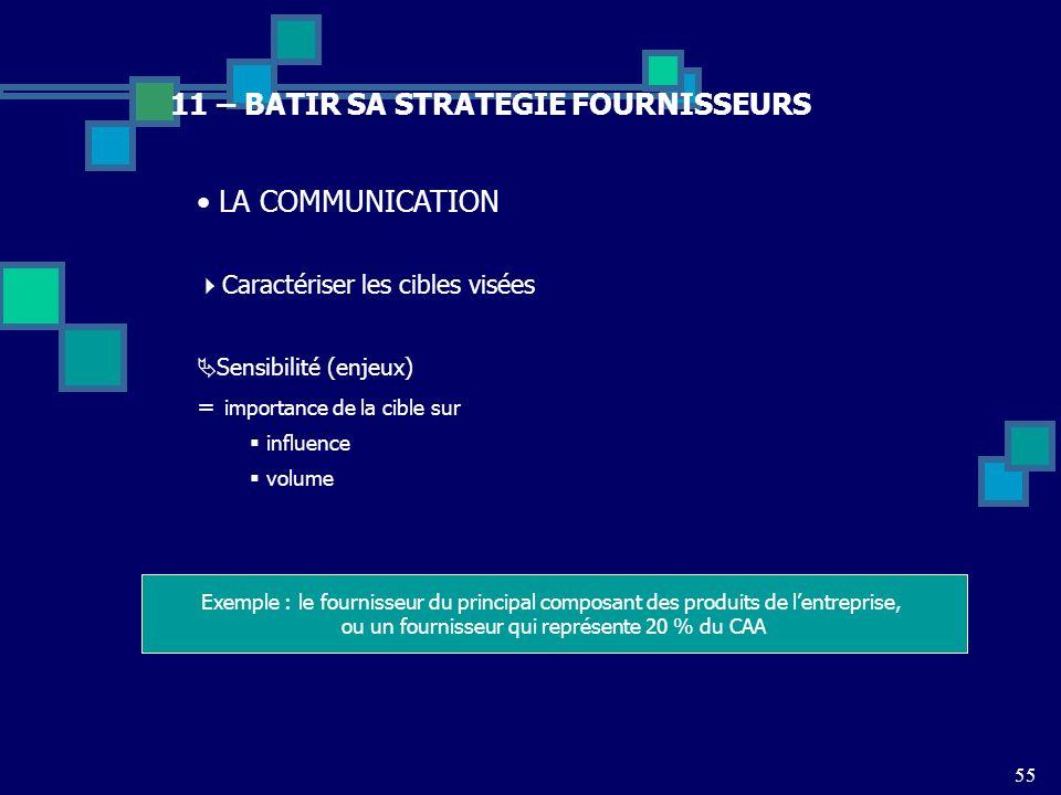 55 11 – BATIR SA STRATEGIE FOURNISSEURS LA COMMUNICATION Caractériser les cibles visées Sensibilité (enjeux) = importance de la cible sur influence vo