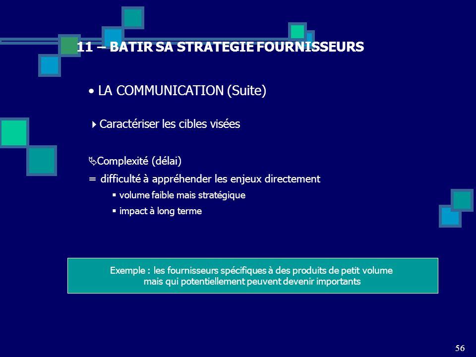 56 11 – BATIR SA STRATEGIE FOURNISSEURS LA COMMUNICATION (Suite) Caractériser les cibles visées Complexité (délai) = difficulté à appréhender les enje