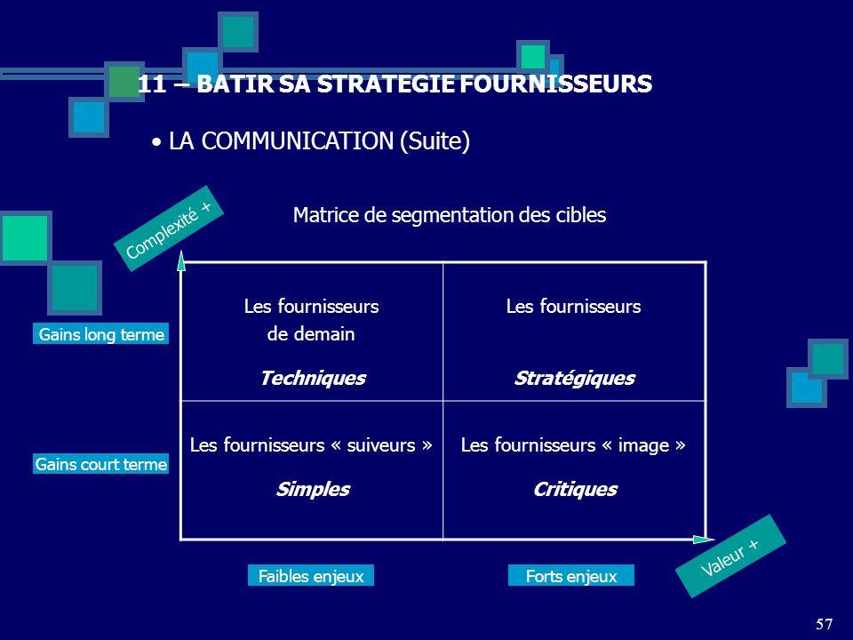 11 – BATIR SA STRATEGIE FOURNISSEURS LA COMMUNICATION (Suite) Matrice de segmentation des cibles Les fournisseurs de demain Techniques Les fournisseur