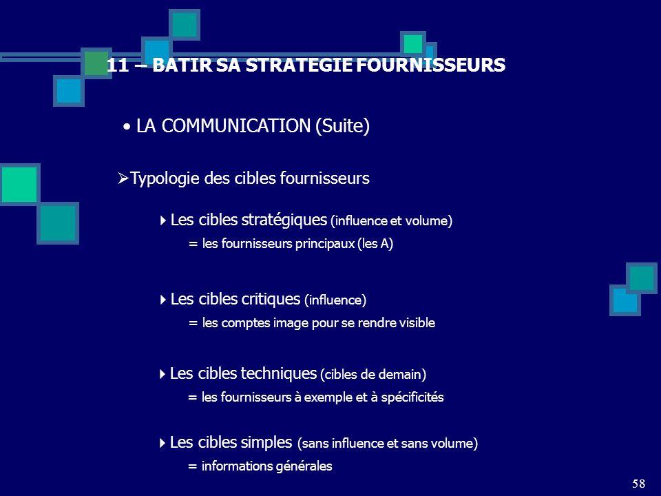 58 11 – BATIR SA STRATEGIE FOURNISSEURS LA COMMUNICATION (Suite) Typologie des cibles fournisseurs Les cibles stratégiques (influence et volume) = les
