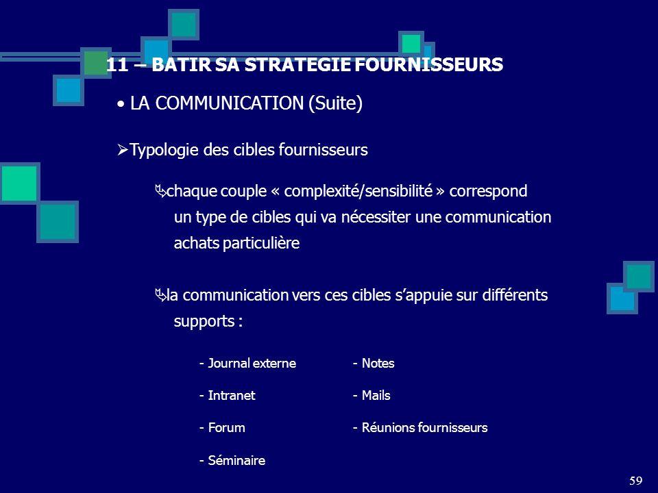 59 11 – BATIR SA STRATEGIE FOURNISSEURS LA COMMUNICATION (Suite) Typologie des cibles fournisseurs chaque couple « complexité/sensibilité » correspond