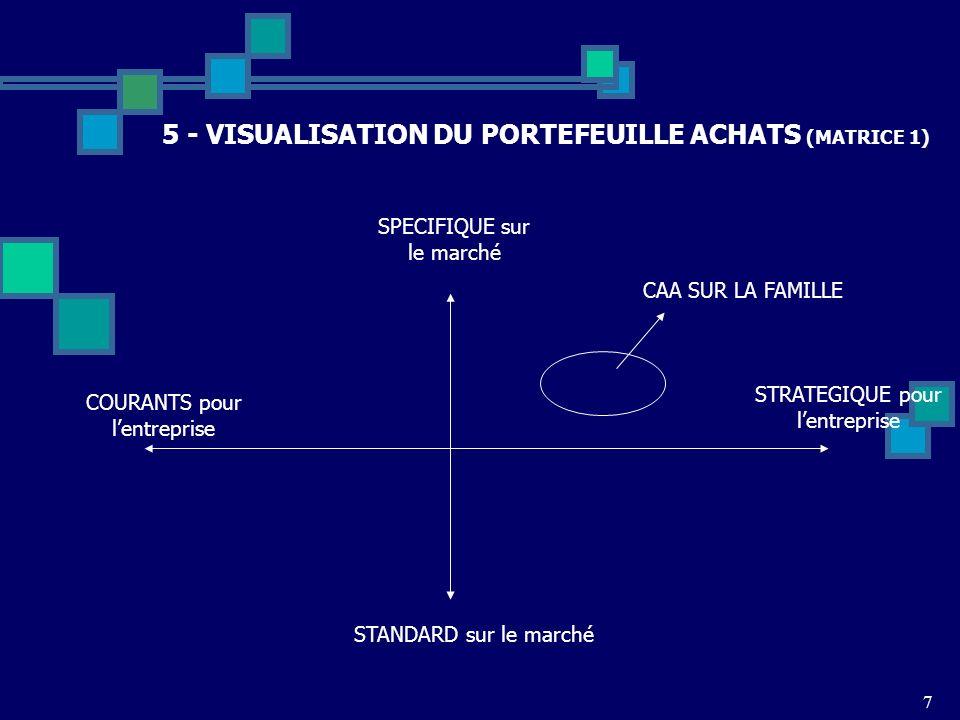 7 5 - VISUALISATION DU PORTEFEUILLE ACHATS (MATRICE 1) COURANTS pour lentreprise STRATEGIQUE pour lentreprise SPECIFIQUE sur le marché STANDARD sur le