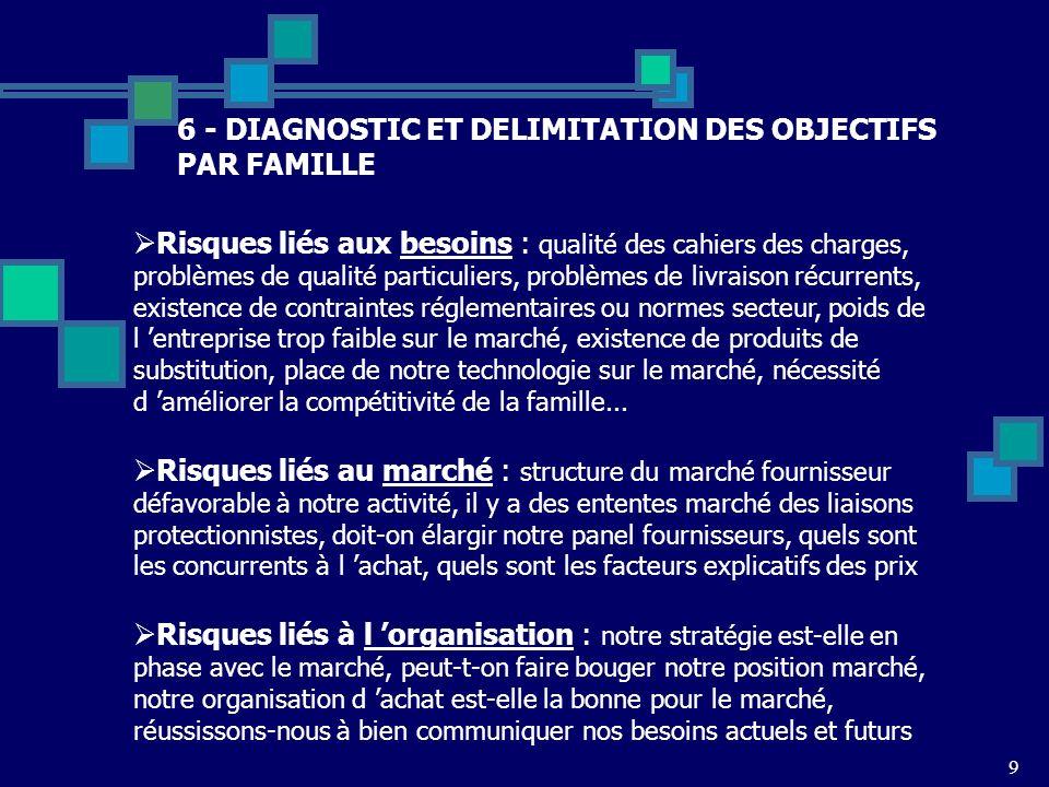 9 6 - DIAGNOSTIC ET DELIMITATION DES OBJECTIFS PAR FAMILLE Risques liés aux besoins : qualité des cahiers des charges, problèmes de qualité particulie