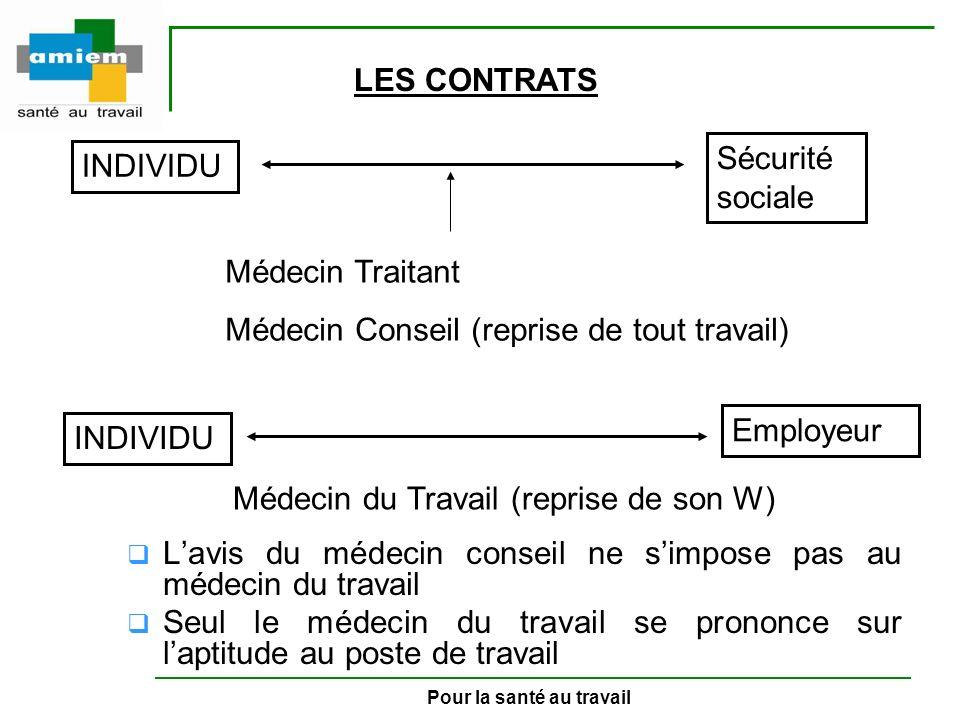 Pour la santé au travail INDIVIDU Sécurité sociale Médecin Traitant Médecin Conseil (reprise de tout travail) INDIVIDU Employeur Médecin du Travail (r
