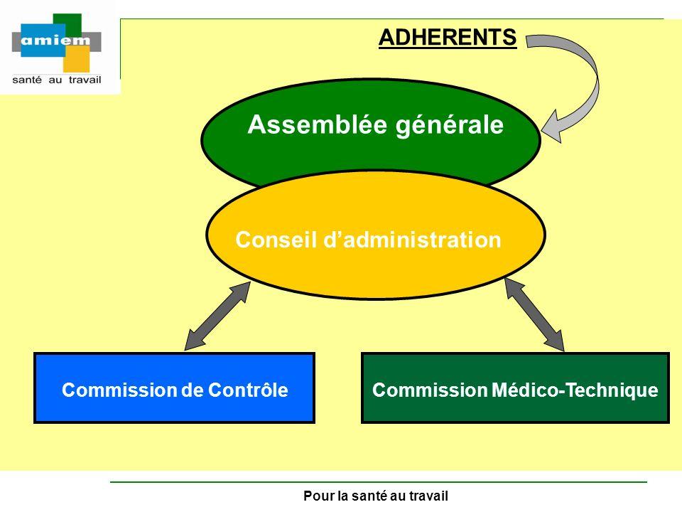 Pour la santé au travail Commission de ContrôleCommission Médico-Technique Assemblée générale Conseil dadministration ADHERENTS