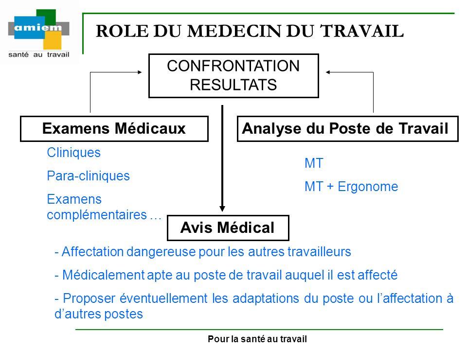 Pour la santé au travail ROLE DU MEDECIN DU TRAVAIL CONFRONTATION RESULTATS Examens MédicauxAnalyse du Poste de Travail Avis Médical MT MT + Ergonome