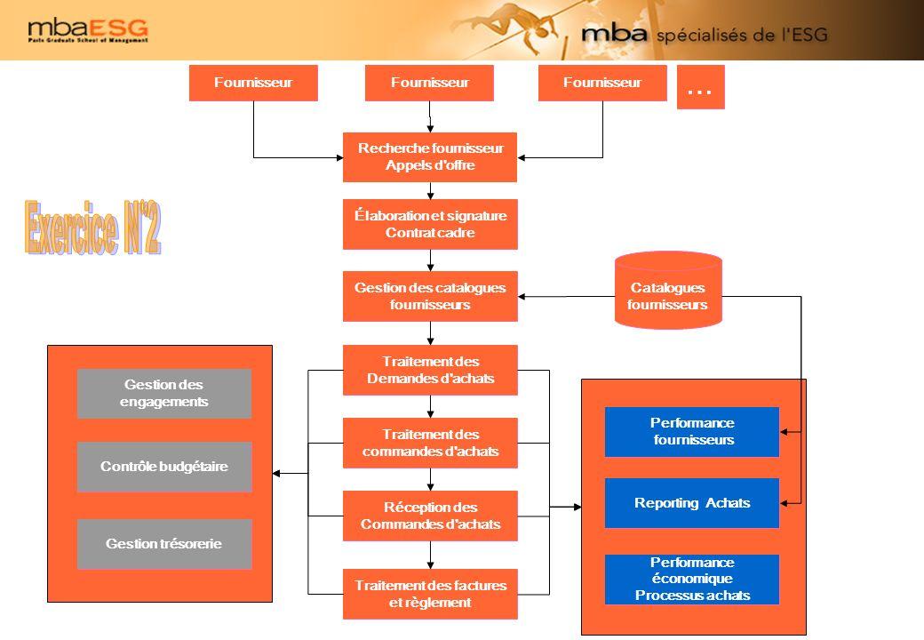 Fournisseur … Élaboration et signature Contrat cadre Gestion des catalogues fournisseurs Catalogues fournisseurs Traitement des Demandes d'achats Trai