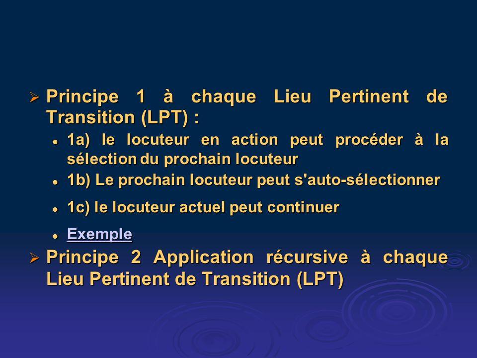 Principe 1 à chaque Lieu Pertinent de Transition (LPT) : Principe 1 à chaque Lieu Pertinent de Transition (LPT) : 1a) le locuteur en action peut procéder à la sélection du prochain locuteur 1a) le locuteur en action peut procéder à la sélection du prochain locuteur 1b) Le prochain locuteur peut s auto-sélectionner 1b) Le prochain locuteur peut s auto-sélectionner 1c) le locuteur actuel peut continuer 1c) le locuteur actuel peut continuer Exemple Exemple Exemple Principe 2 Application récursive à chaque Lieu Pertinent de Transition (LPT) Principe 2 Application récursive à chaque Lieu Pertinent de Transition (LPT)