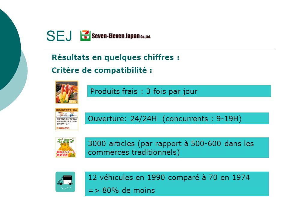 SEJ Résultats en quelques chiffres : Critère de compatibilité : Produits frais : 3 fois par jour Ouverture: 24/24H (concurrents : 9-19H) 3000 articles