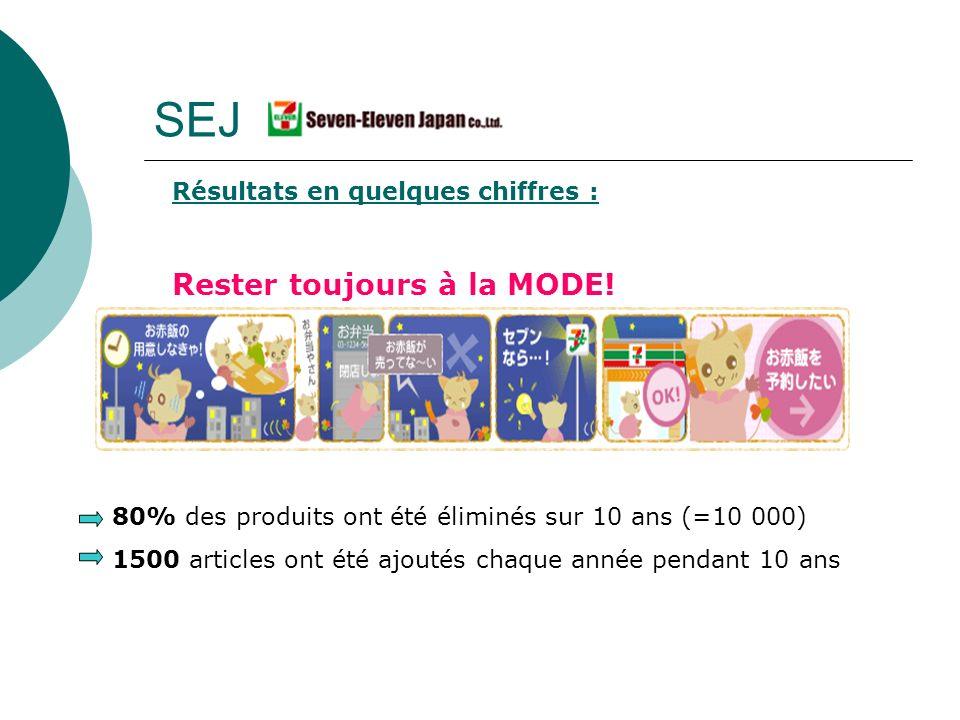 SEJ Résultats en quelques chiffres : Rester toujours à la MODE! 80% des produits ont été éliminés sur 10 ans (=10 000) 1500 articles ont été ajoutés c