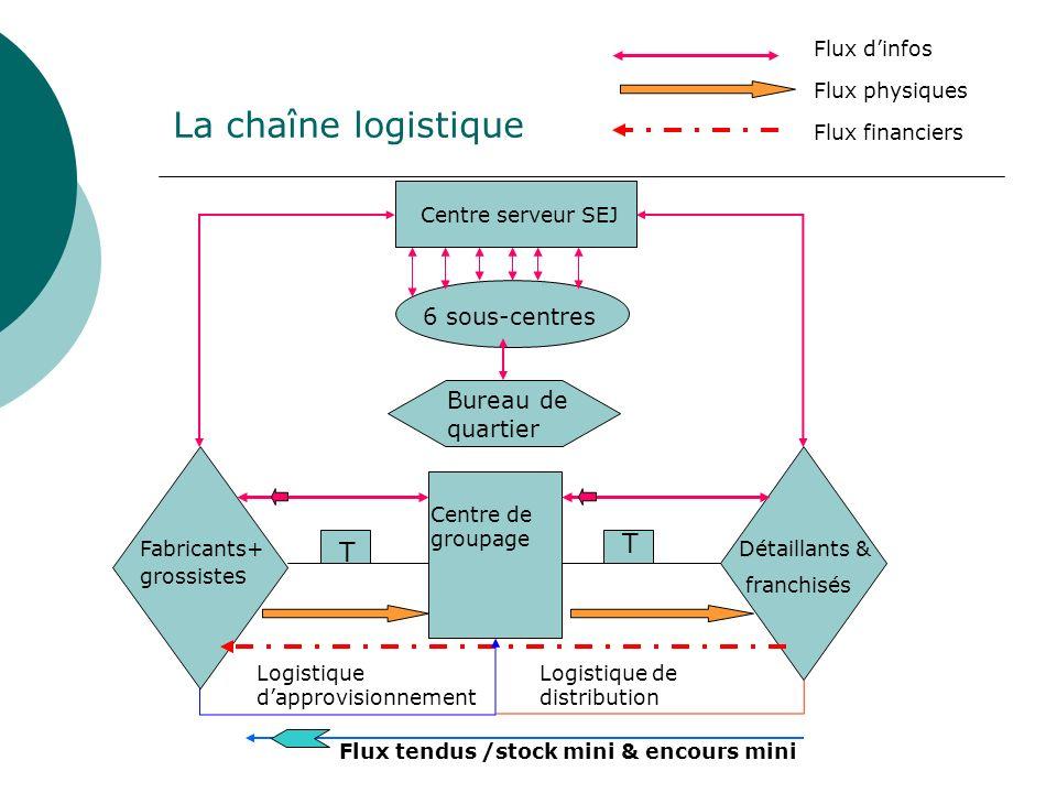 La chaîne logistique Centre serveur SEJ 6 sous-centres Bureau de quartier T T Fabricants+ grossiste s Centre de groupage Détaillants & franchisés Flux