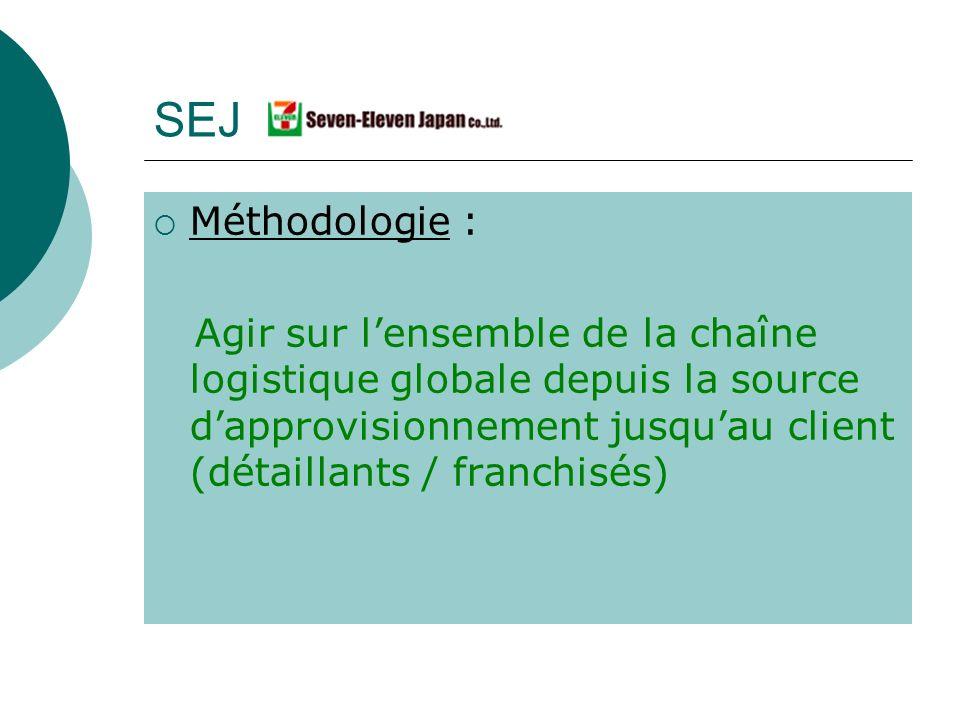 Méthodologie : Agir sur lensemble de la chaîne logistique globale depuis la source dapprovisionnement jusquau client (détaillants / franchisés) SEJ