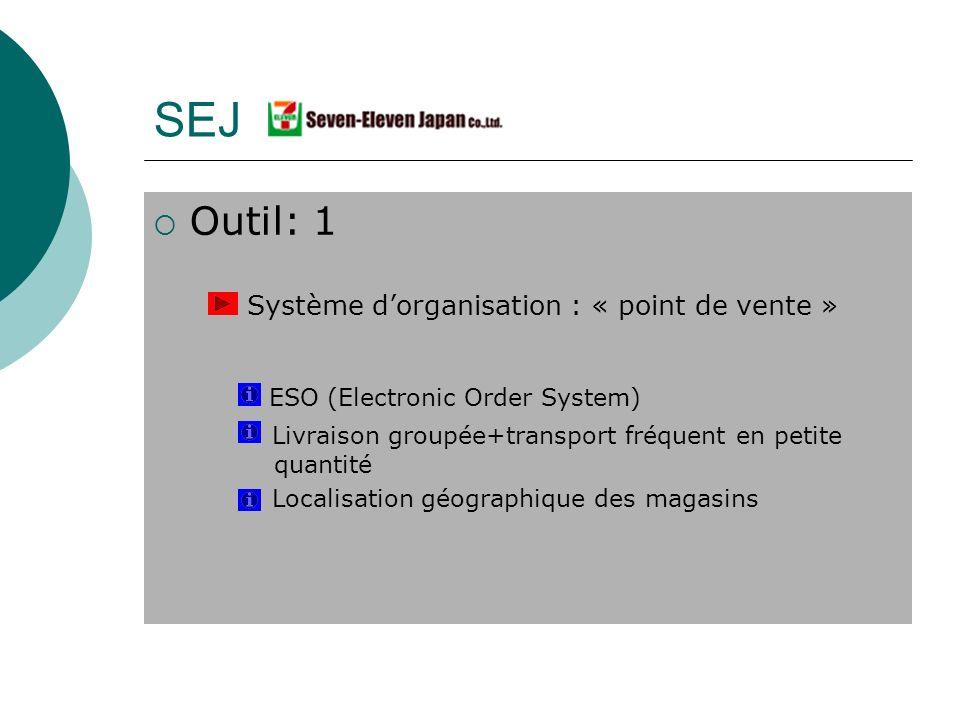 Outil: 1 Système dorganisation : « point de vente » ESO (Electronic Order System) Livraison groupée+transport fréquent en petite quantité Localisation