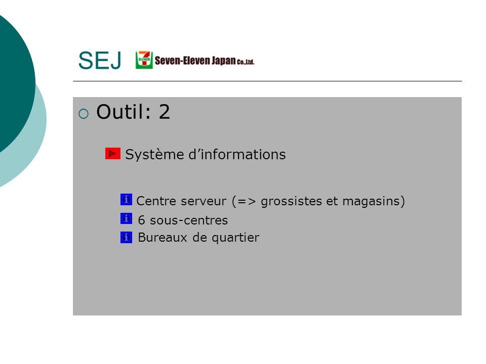 Outil: 2 Système dinformations Centre serveur (=> grossistes et magasins) 6 sous-centres Bureaux de quartier SEJ
