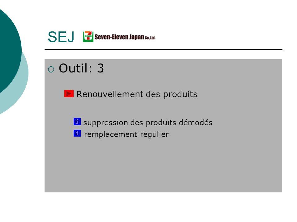 Outil: 3 Renouvellement des produits suppression des produits démodés remplacement régulier SEJ