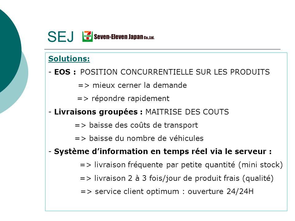 Solutions: - EOS : POSITION CONCURRENTIELLE SUR LES PRODUITS => mieux cerner la demande => répondre rapidement - Livraisons groupées : MAITRISE DES CO