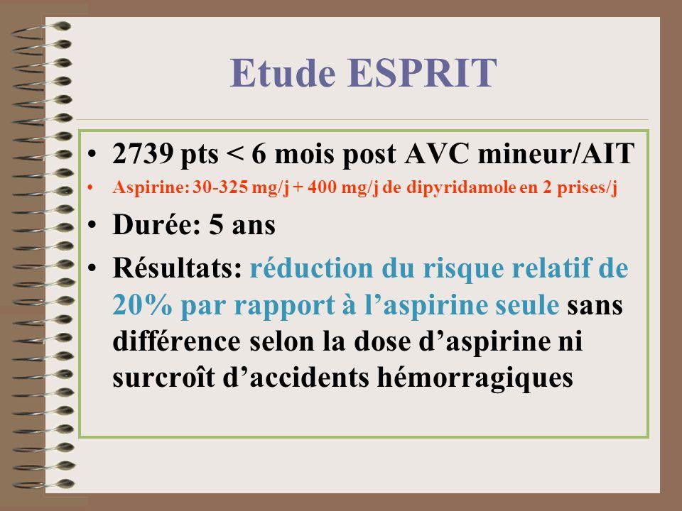 Etude ESPRIT 2739 pts < 6 mois post AVC mineur/AIT Aspirine: 30-325 mg/j + 400 mg/j de dipyridamole en 2 prises/j Durée: 5 ans Résultats: réduction du
