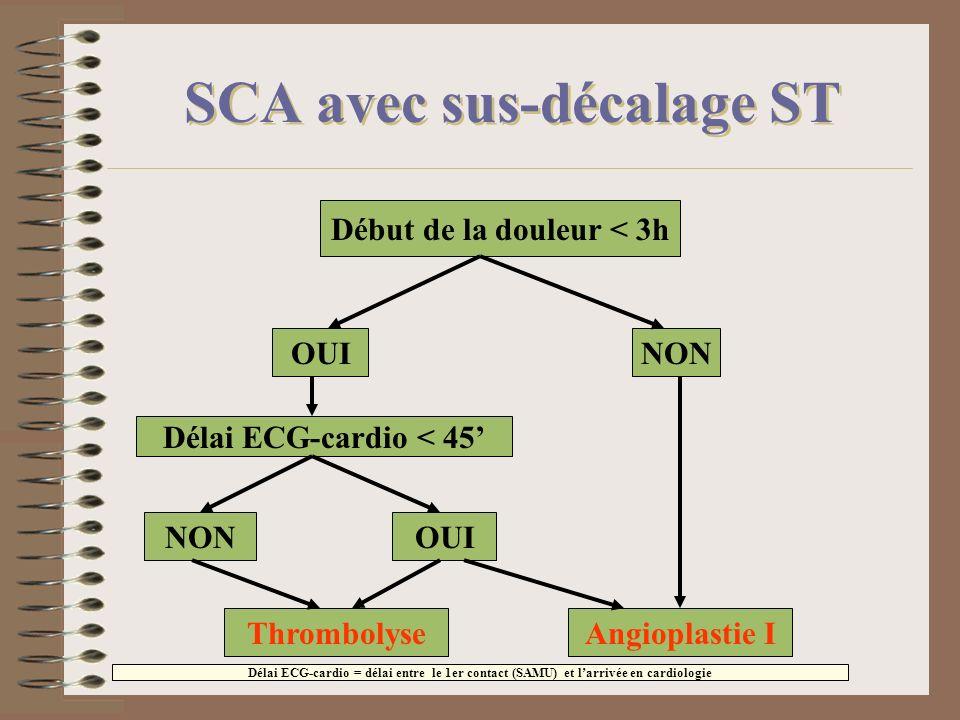 SCA avec sus-décalage ST Début de la douleur < 3h OUINON Délai ECG-cardio < 45 NONOUI ThrombolyseAngioplastie I Délai ECG-cardio = délai entre le 1er