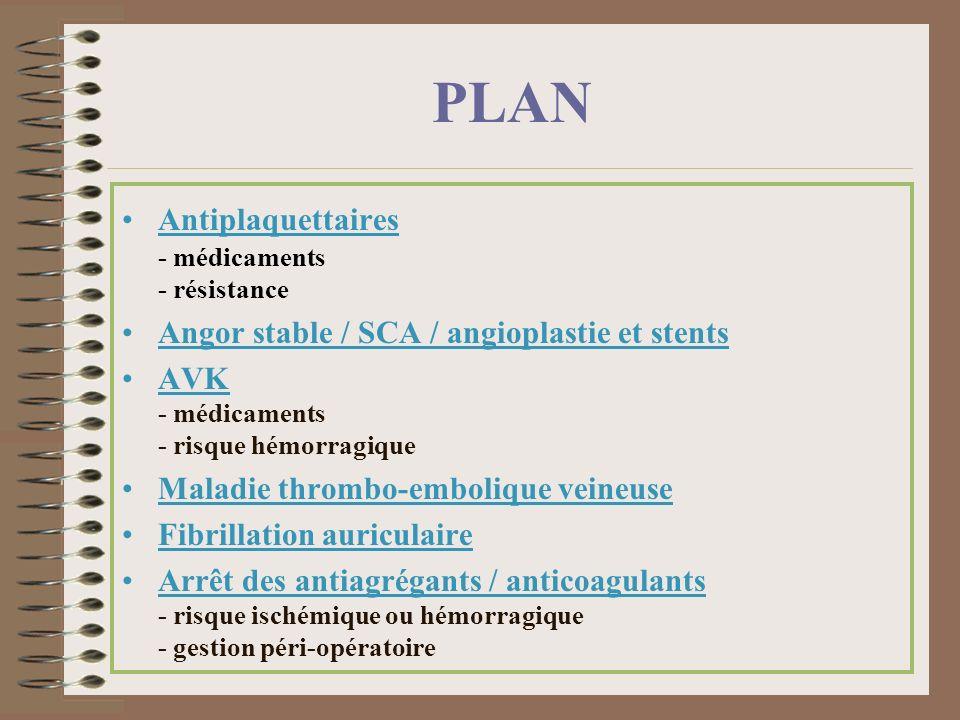 Etude CHARISMA 15603 pts > 45 ans avec: - soit maladie c.v documentée (prévention secondaire) - soit 3 f.d.r coronaires (prévention primaire) Aspirine 75-160 mg/j + 75 mg/j clopidogrel vs aspirine Durée: 4 ans Résultats: - prévention primaire: pas de bénéfice - patients + pathologie avérée: réduction de 12,5% des événements c.v sans augmentation du risque dhémorragies sévères
