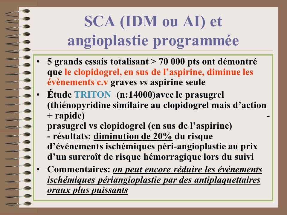 SCA (IDM ou AI) et angioplastie programmée 5 grands essais totalisant > 70 000 pts ont démontré que le clopidogrel, en sus de laspirine, diminue les é