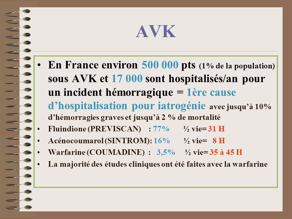 En France environ 500 000 pts (1% de la population) sous AVK et 17 000 sont hospitalisés/an pour un incident hémorragique = 1ère cause dhospitalisatio