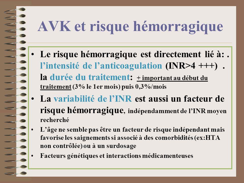 AVK et risque hémorragique Le risque hémorragique est directement lié à:. lintensité de lanticoagulation (INR>4 +++). la durée du traitement: + import