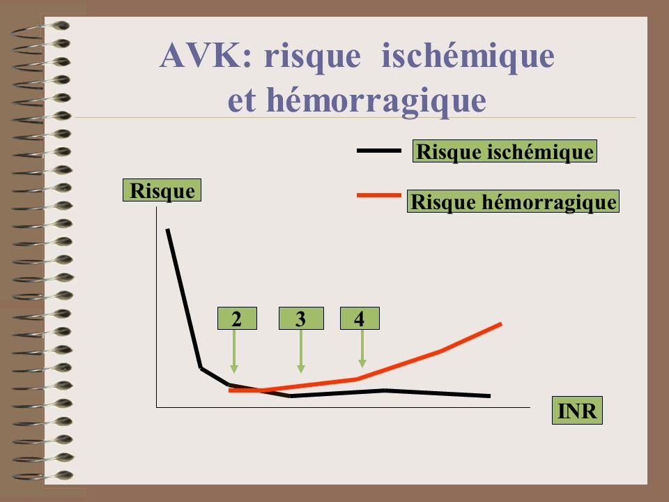 AVK: risque ischémique et hémorragique INR Risque Risque ischémique Risque hémorragique 234