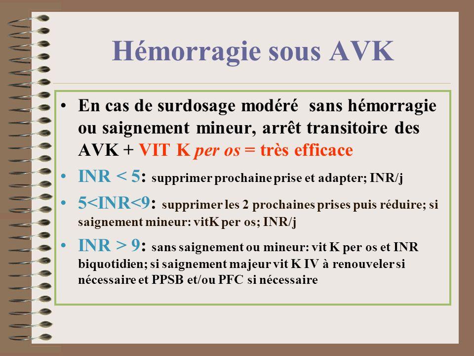 Hémorragie sous AVK En cas de surdosage modéré sans hémorragie ou saignement mineur, arrêt transitoire des AVK + VIT K per os = très efficace INR < 5: