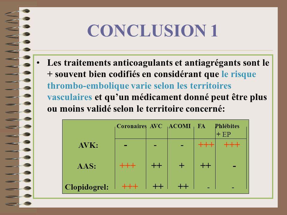 CONCLUSION 1 Les traitements anticoagulants et antiagrégants sont le + souvent bien codifiés en considérant que le risque thrombo-embolique varie selo