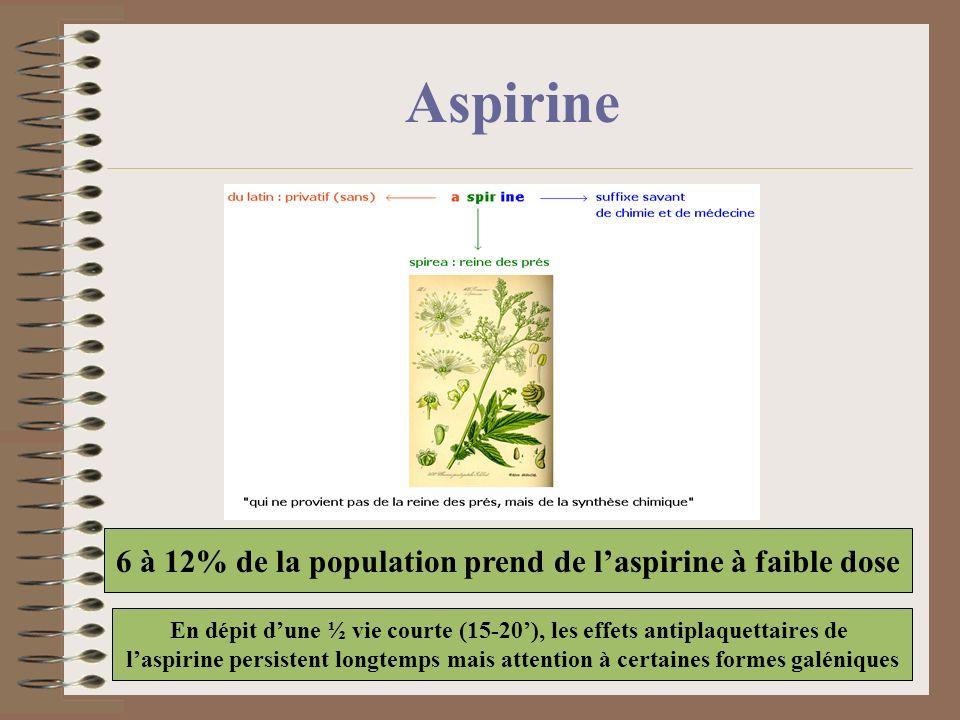 Aspirine 6 à 12% de la population prend de laspirine à faible dose En dépit dune ½ vie courte (15-20), les effets antiplaquettaires de laspirine persi