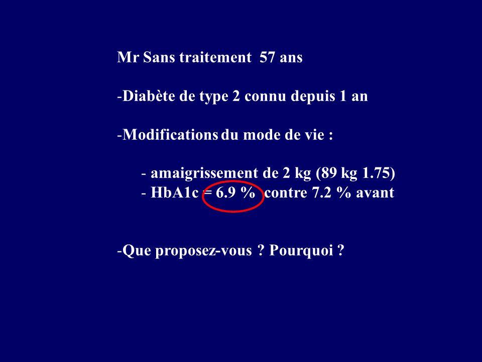 Mr Sans traitement 57 ans -Diabète de type 2 connu depuis 1 an -Modifications du mode de vie : - amaigrissement de 2 kg (89 kg 1.75) - HbA1c = 6.9 % c