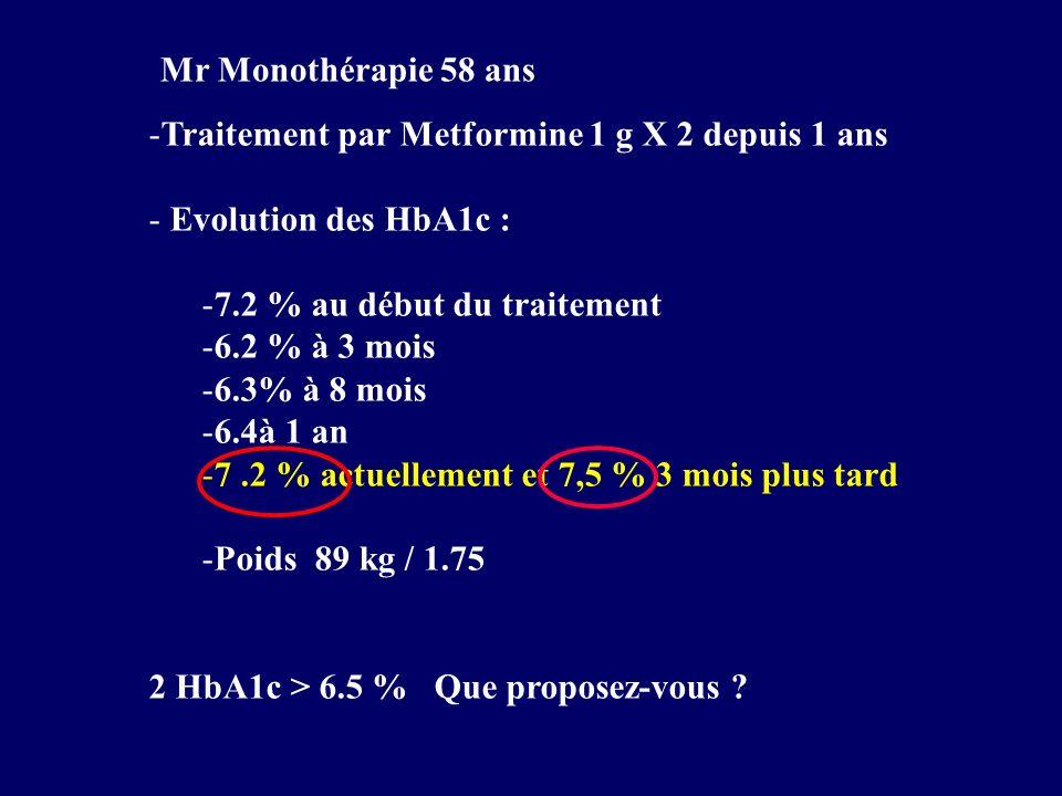 -Traitement par Metformine 1 g X 2 depuis 1 ans - Evolution des HbA1c : -7.2 % au début du traitement -6.2 % à 3 mois -6.3% à 8 mois -6.4à 1 an -7.2 %