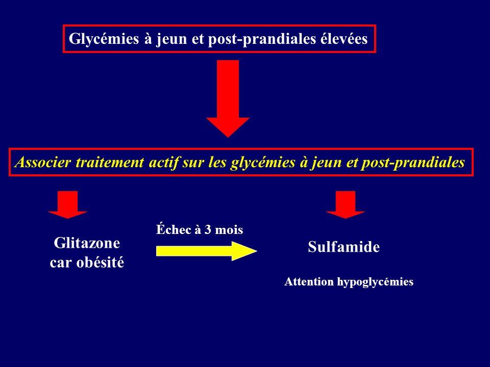 Glycémies à jeun et post-prandiales élevées Associer traitement actif sur les glycémies à jeun et post-prandiales Glitazone car obésité Sulfamide Atte